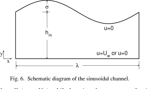 Fig. 6. Schematic diagram of the sinusoidal channel.