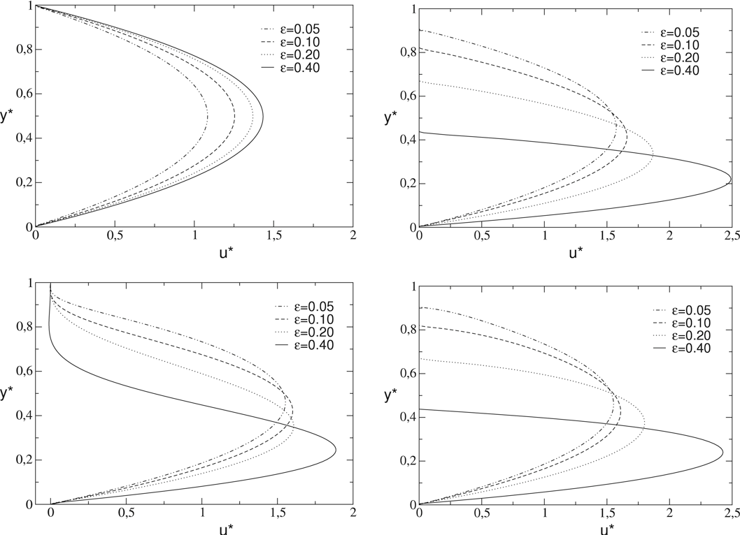 Fig. 7. Velocity distributions at Re = 1 for different values of and α = 0.01 (top) and α = 0.2 (bottom). Left: at x̂ = 1/4, right: at x̂ = 3/4.