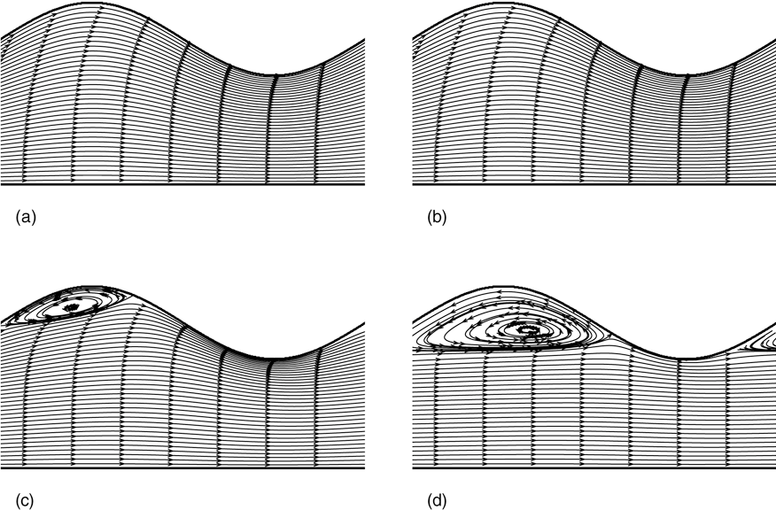 Fig. 10. Streamlines in a sinusoidal channel of dimensions = 0.25 and α = 0.1 at different Reynolds numbers. (a) Re = 1, (b) Re = 10, (c) Re = 100 and (d) Re = 500.