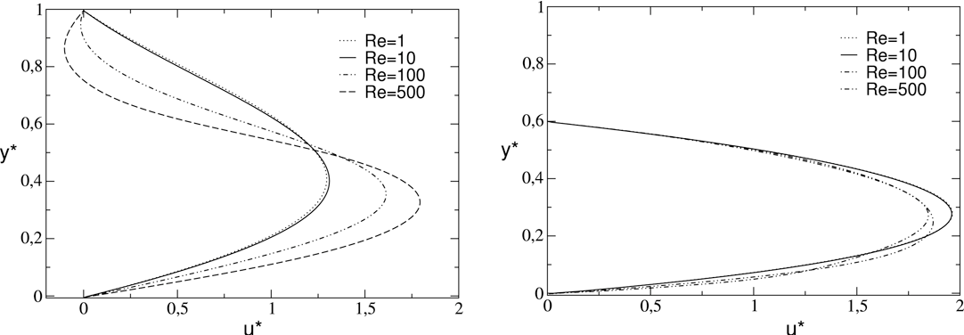 Fig. 11. Velocity distributions across a sinusoidal channel of dimensions = 0.25 and α = 0.1 at different Reynolds numbers. Left: at x̂ = 1/4, right: at x̂ = 3/4.