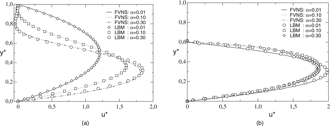 Fig. 9. Comparison of the velocity distributions obtained by the finite volume (STAR-CD) and LBM methods. Left: at x̂ = 1/4, right: at x̂ = 3/4.
