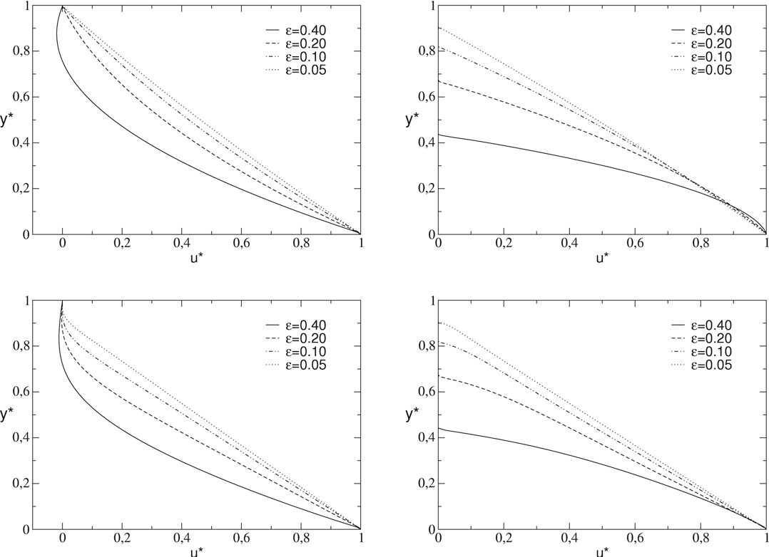 Fig. 13. Velocity distributions in a sinusoidal channel of dimensions α = 0.01 (top) and α = 0.01 (bottom) in a shear flow test. Left: at x̂ = 1/4, right: at x̂ = 3/4.