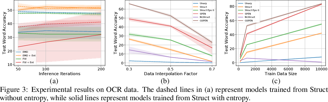 Figure 4 for Graph Structured Prediction Energy Networks