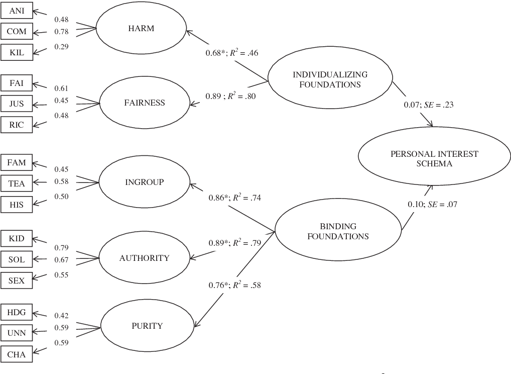 Figure 2 from Moral rationality and intuition: An