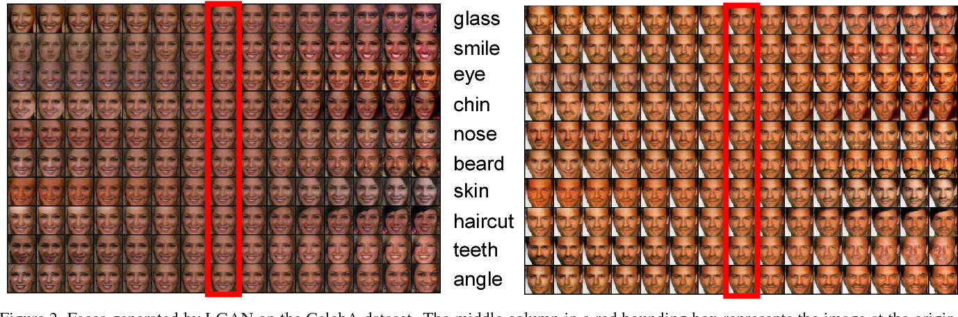 Figure 3 for Global versus Localized Generative Adversarial Nets