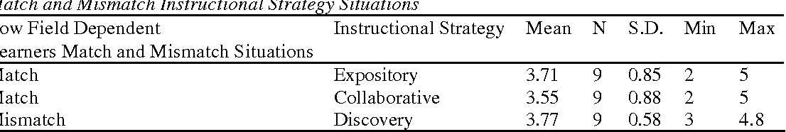 Investigating The Relationships Among Instructional Strategies And