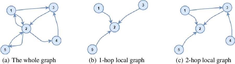 Figure 1 for Conditional Local Filters with Explainers for Spatio-Temporal Forecasting