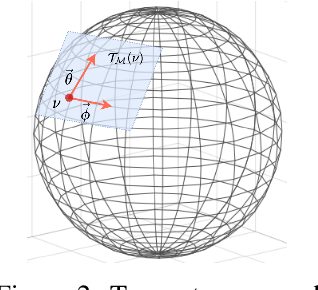 Figure 3 for Conditional Local Filters with Explainers for Spatio-Temporal Forecasting