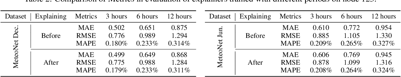 Figure 4 for Conditional Local Filters with Explainers for Spatio-Temporal Forecasting
