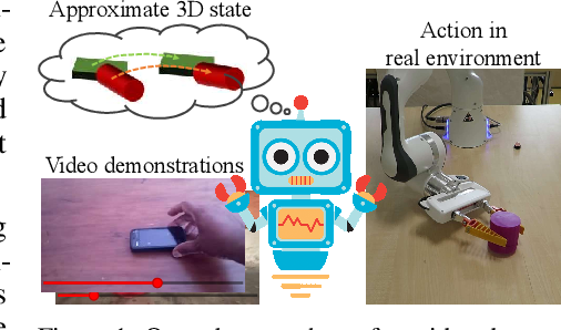 Figure 1 for Learning Object Manipulation Skills via Approximate State Estimation from Real Videos