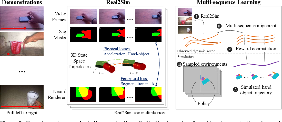 Figure 3 for Learning Object Manipulation Skills via Approximate State Estimation from Real Videos