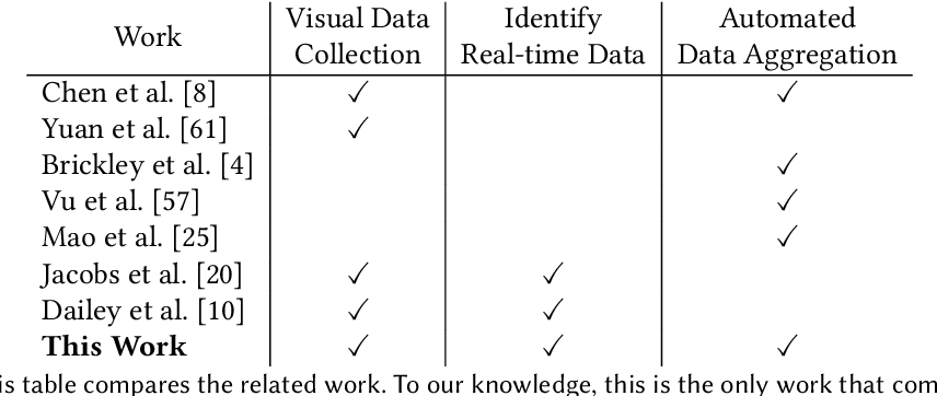 Figure 2 for Automated Discovery of Real-Time Network Camera Data From Heterogeneous Web Pages