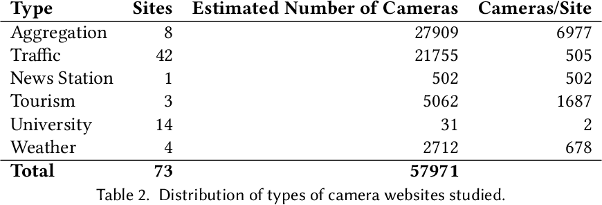 Figure 4 for Automated Discovery of Real-Time Network Camera Data From Heterogeneous Web Pages