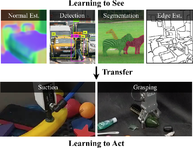 Figure 1 for Learning to See before Learning to Act: Visual Pre-training for Manipulation