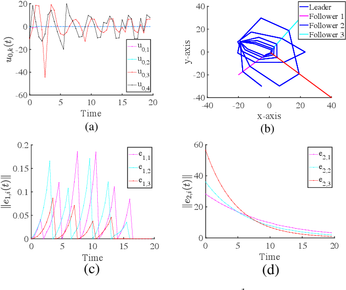 Figure 2 for Controller Synthesis for Multi-Agent Systems With Intermittent Communication: A Metric Temporal Logic Approach