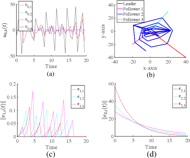 Figure 3 for Controller Synthesis for Multi-Agent Systems With Intermittent Communication: A Metric Temporal Logic Approach