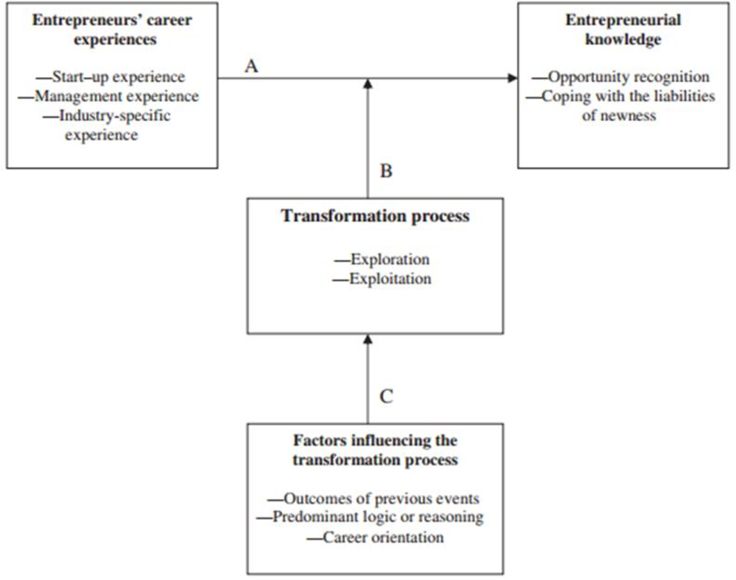 PDF] A qualitative exploration of entrepreneurial learning