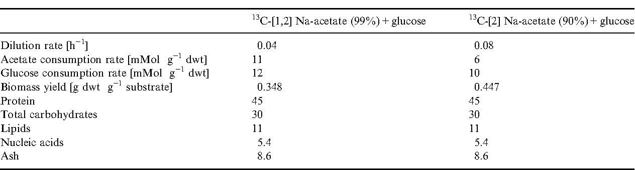 Application Of 13c 2 And 13c 12 Acetate In Metabolic