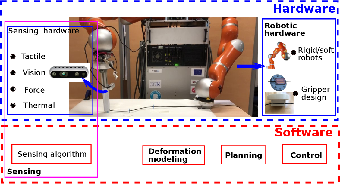 Figure 2 for Challenges and Outlook in Robotic Manipulation of Deformable Objects