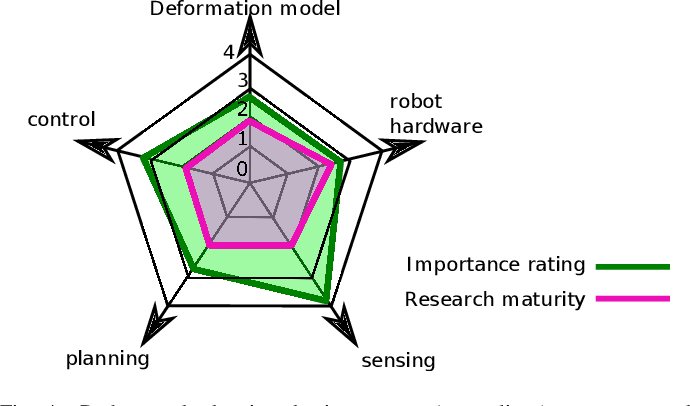 Figure 4 for Challenges and Outlook in Robotic Manipulation of Deformable Objects