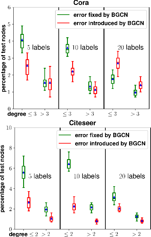 Figure 2 for Non-Parametric Graph Learning for Bayesian Graph Neural Networks