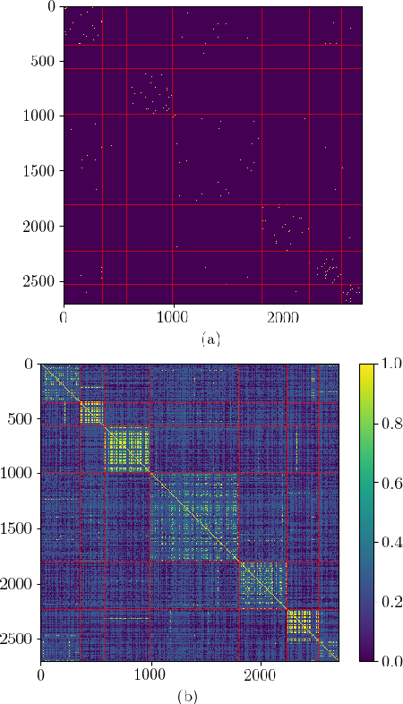 Figure 3 for Non-Parametric Graph Learning for Bayesian Graph Neural Networks