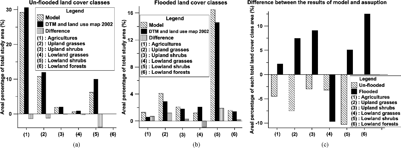 Figure 12 from A Land Cover Variation Model of Water Level for the