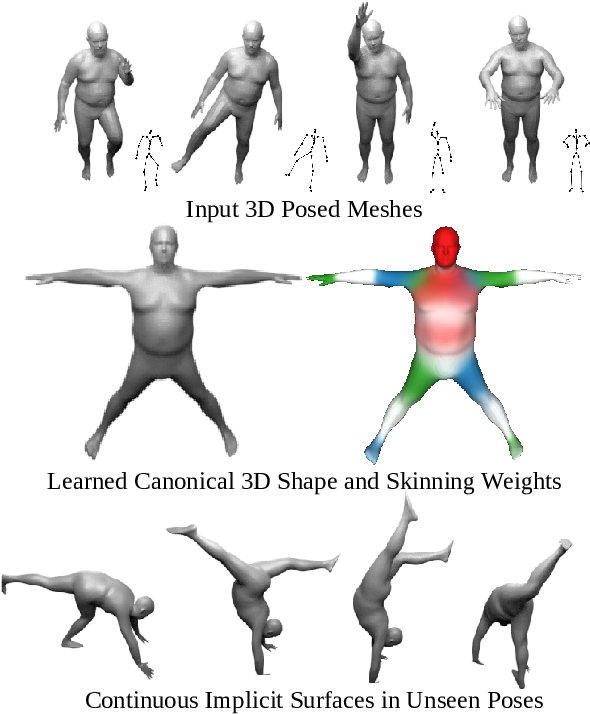 Figure 1 for SNARF: Differentiable Forward Skinning for Animating Non-Rigid Neural Implicit Shapes