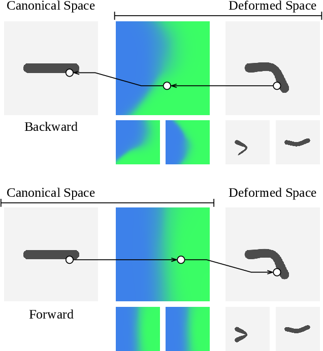 Figure 3 for SNARF: Differentiable Forward Skinning for Animating Non-Rigid Neural Implicit Shapes