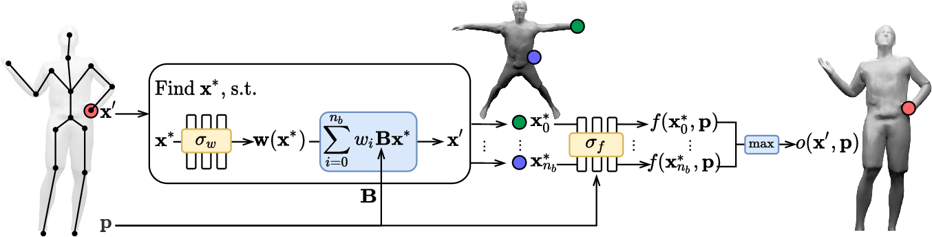 Figure 4 for SNARF: Differentiable Forward Skinning for Animating Non-Rigid Neural Implicit Shapes