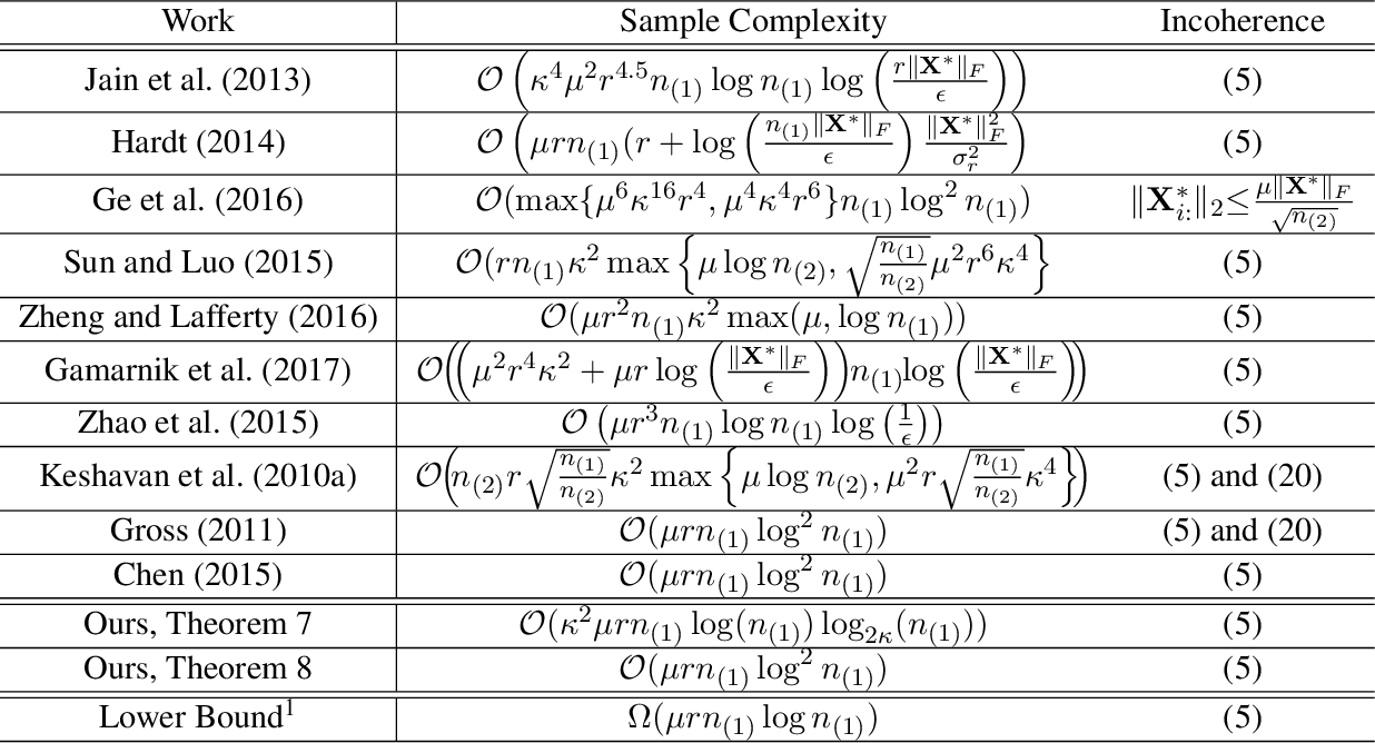 Figure 2 for Matrix Completion and Related Problems via Strong Duality