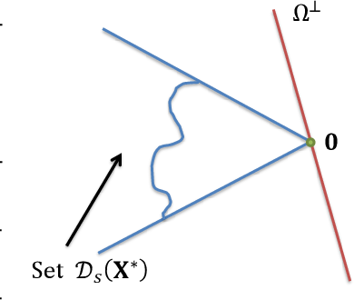 Figure 3 for Matrix Completion and Related Problems via Strong Duality