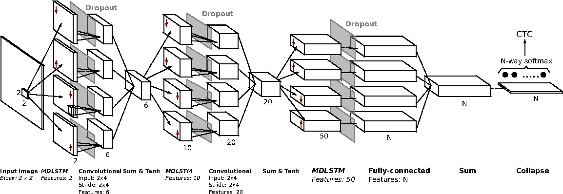 Figure 1 for Dropout improves Recurrent Neural Networks for Handwriting Recognition