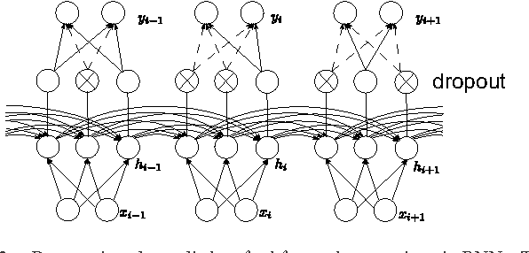 Figure 2 for Dropout improves Recurrent Neural Networks for Handwriting Recognition