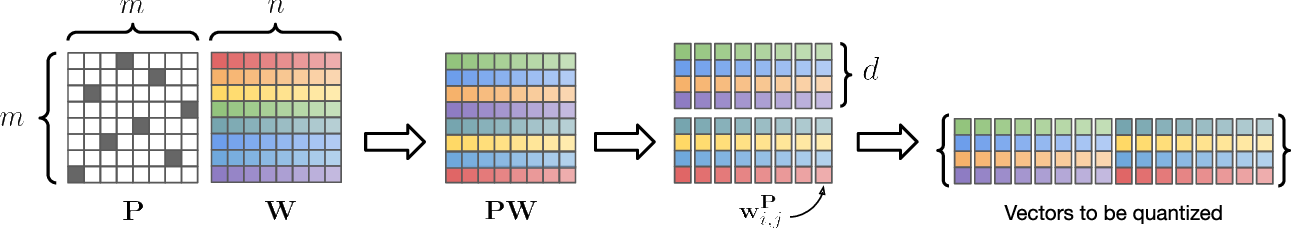 Figure 1 for Permute, Quantize, and Fine-tune: Efficient Compression of Neural Networks