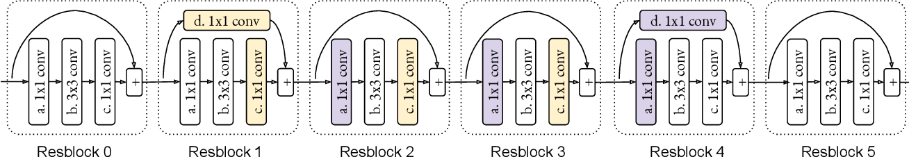 Figure 3 for Permute, Quantize, and Fine-tune: Efficient Compression of Neural Networks