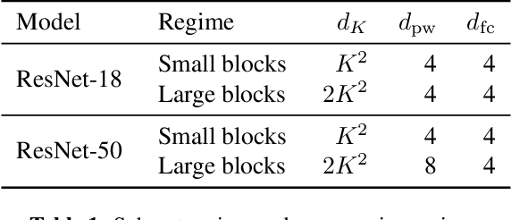 Figure 2 for Permute, Quantize, and Fine-tune: Efficient Compression of Neural Networks