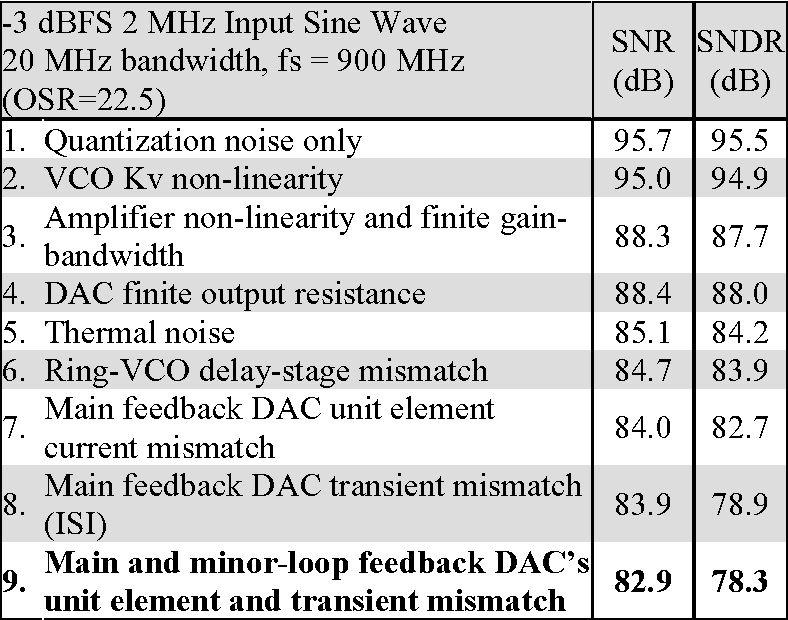 Table 1 from A 0 13[mu]m CMOS 78dB SNDR 87mW 20MHz BW CT