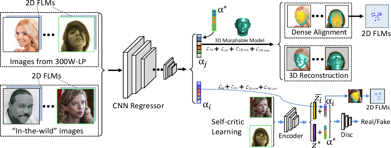 Figure 2 for Joint 3D Face Reconstruction and Dense Face Alignment from A Single Image with 2D-Assisted Self-Supervised Learning