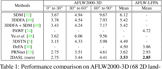 Figure 1 for Joint 3D Face Reconstruction and Dense Face Alignment from A Single Image with 2D-Assisted Self-Supervised Learning