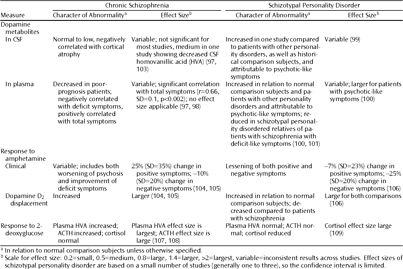 Table 5 from The pathophysiology of schizophrenia disorders