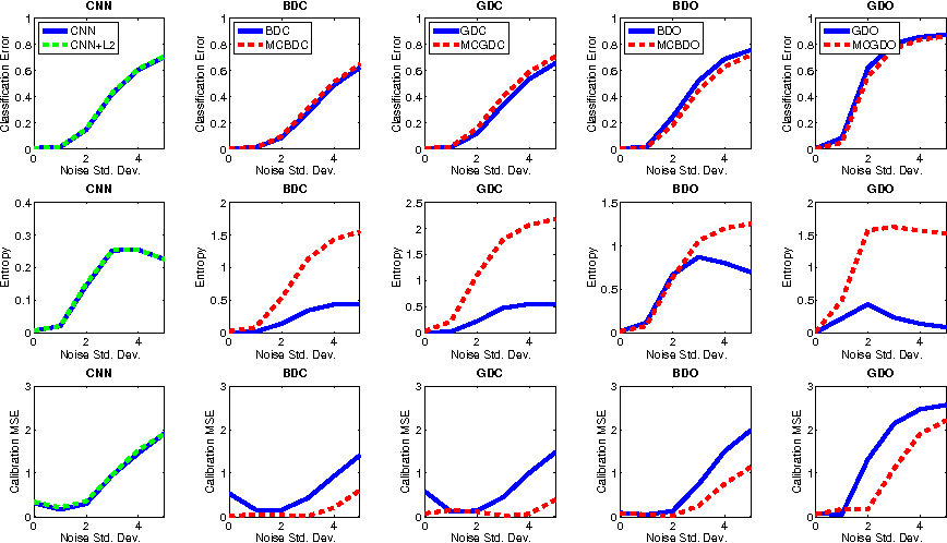Figure 6 from Representation of uncertainty in deep neural networks