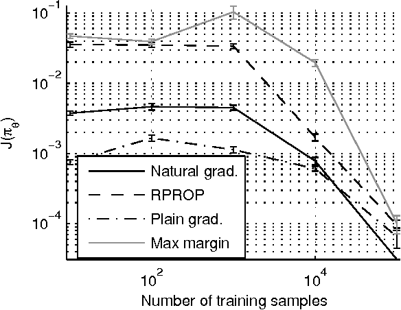 Figure 1 for Apprenticeship Learning using Inverse Reinforcement Learning and Gradient Methods
