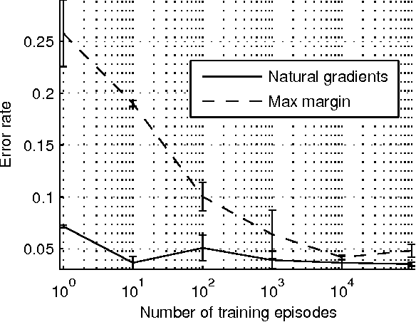 Figure 4 for Apprenticeship Learning using Inverse Reinforcement Learning and Gradient Methods