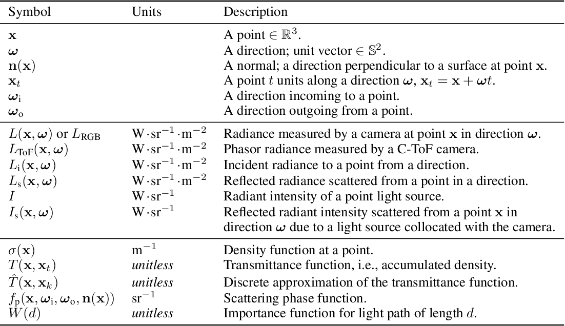 Figure 2 for TöRF: Time-of-Flight Radiance Fields for Dynamic Scene View Synthesis