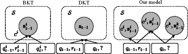 Figure 1 for Dynamic Key-Value Memory Networks for Knowledge Tracing