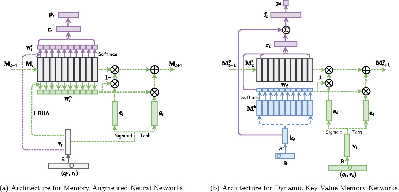 Figure 3 for Dynamic Key-Value Memory Networks for Knowledge Tracing