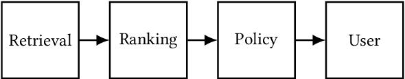 Figure 4 for Sliding Spectrum Decomposition for Diversified Recommendation