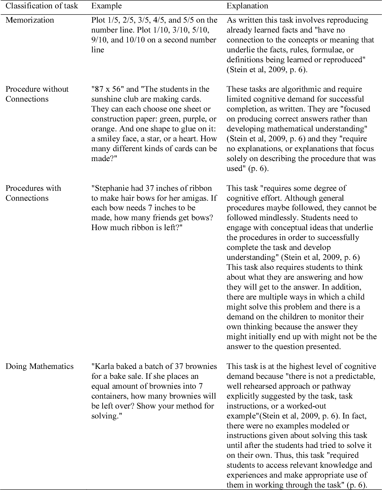 Table 10 from Examining Mathematical Knowledge for Teaching