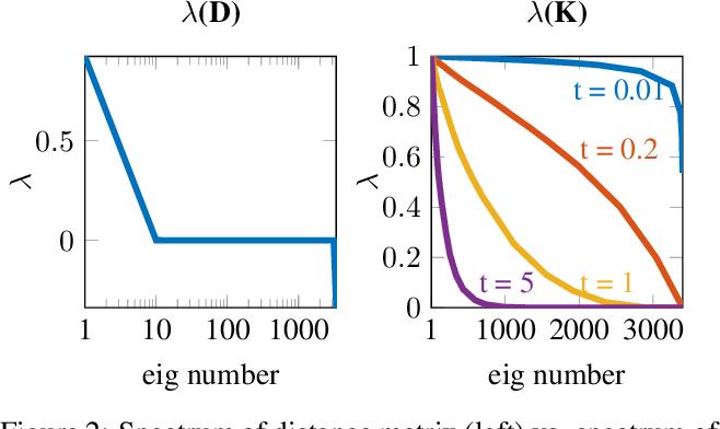 Figure 2 for Efficient Deformable Shape Correspondence via Kernel Matching